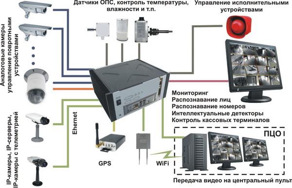 Блок питания для видеонаблюдения схема подключения